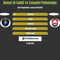 Nawaf Al-Sabhi vs Ezequiel Palomeque h2h player stats