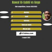 Nawaf Al-Sabhi vs Gege h2h player stats