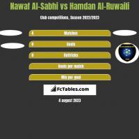 Nawaf Al-Sabhi vs Hamdan Al-Ruwaili h2h player stats