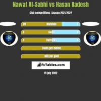 Nawaf Al-Sabhi vs Hasan Kadesh h2h player stats