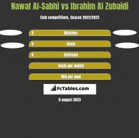 Nawaf Al-Sabhi vs Ibrahim Al Zubaidi h2h player stats