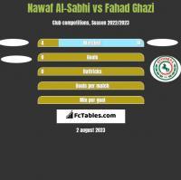 Nawaf Al-Sabhi vs Fahad Ghazi h2h player stats