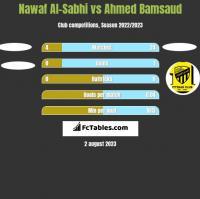 Nawaf Al-Sabhi vs Ahmed Bamsaud h2h player stats