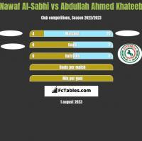 Nawaf Al-Sabhi vs Abdullah Ahmed Khateeb h2h player stats