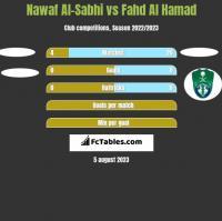 Nawaf Al-Sabhi vs Fahd Al Hamad h2h player stats