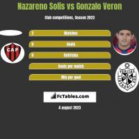 Nazareno Solis vs Gonzalo Veron h2h player stats