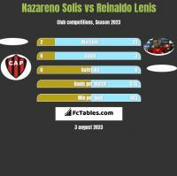 Nazareno Solis vs Reinaldo Lenis h2h player stats