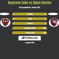Nazareno Solis vs Adam Bareiro h2h player stats
