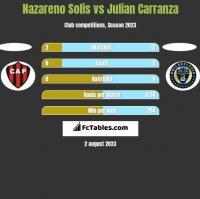Nazareno Solis vs Julian Carranza h2h player stats