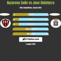 Nazareno Solis vs Jose Sinisterra h2h player stats