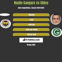 Nazim Sangare vs Chico h2h player stats