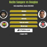 Nazim Sangare vs Douglas h2h player stats