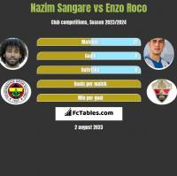 Nazim Sangare vs Enzo Roco h2h player stats