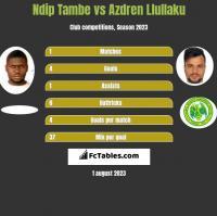 Ndip Tambe vs Azdren Llullaku h2h player stats
