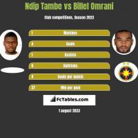 Ndip Tambe vs Billel Omrani h2h player stats