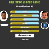 Ndip Tambe vs Denis Alibec h2h player stats