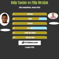Ndip Tambe vs Filip Mrzljak h2h player stats