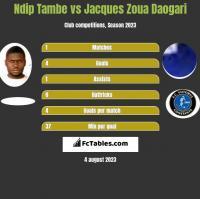 Ndip Tambe vs Jacques Zoua Daogari h2h player stats