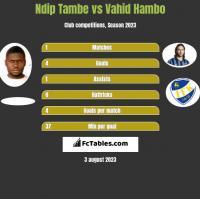 Ndip Tambe vs Vahid Hambo h2h player stats