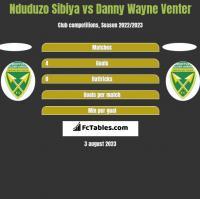 Nduduzo Sibiya vs Danny Wayne Venter h2h player stats