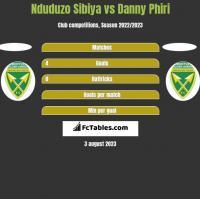 Nduduzo Sibiya vs Danny Phiri h2h player stats