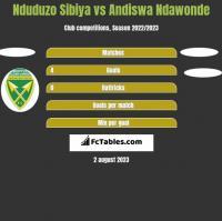 Nduduzo Sibiya vs Andiswa Ndawonde h2h player stats