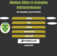 Nduduzo Sibiya vs Arohasina Andrianarimanana h2h player stats