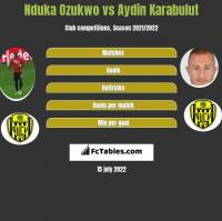 Nduka Ozukwo vs Aydin Karabulut h2h player stats
