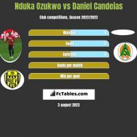 Nduka Ozukwo vs Daniel Candeias h2h player stats