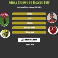 Nduka Ozukwo vs Ricardo Faty h2h player stats