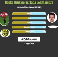 Nduka Ozukwo vs Saba Lobzhanidze h2h player stats