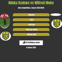 Nduka Ozukwo vs Wilfred Moke h2h player stats