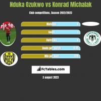 Nduka Ozukwo vs Konrad Michalak h2h player stats