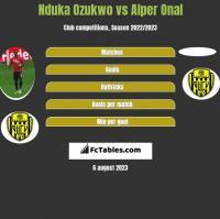 Nduka Ozukwo vs Alper Onal h2h player stats