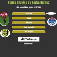 Nduka Ozukwo vs Berke Gurbuz h2h player stats