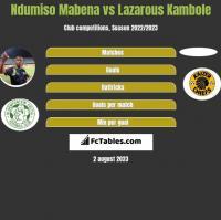 Ndumiso Mabena vs Lazarous Kambole h2h player stats
