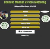 Ndumiso Mabena vs Sera Motebang h2h player stats