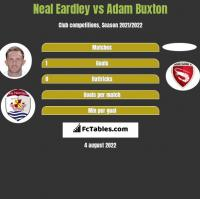 Neal Eardley vs Adam Buxton h2h player stats