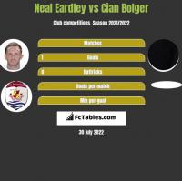 Neal Eardley vs Cian Bolger h2h player stats