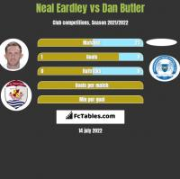 Neal Eardley vs Dan Butler h2h player stats
