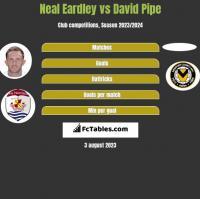 Neal Eardley vs David Pipe h2h player stats