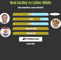 Neal Eardley vs Luther Wildin h2h player stats
