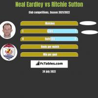 Neal Eardley vs Ritchie Sutton h2h player stats