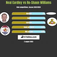 Neal Eardley vs Ro-Shaun Williams h2h player stats