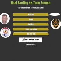 Neal Eardley vs Yoan Zouma h2h player stats