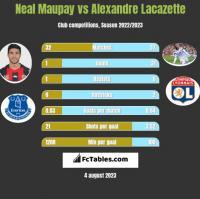 Neal Maupay vs Alexandre Lacazette h2h player stats