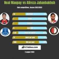 Neal Maupay vs Alireza Jahanbakhsh h2h player stats