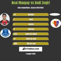 Neal Maupay vs Andi Zeqiri h2h player stats