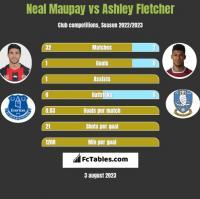 Neal Maupay vs Ashley Fletcher h2h player stats