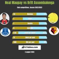 Neal Maupay vs Britt Assombalonga h2h player stats